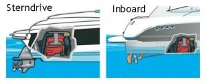 Sterndrive-Inboard